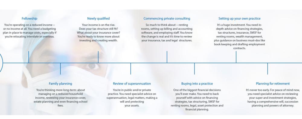 DPM Financial Services, web content, content creator, SEO copy